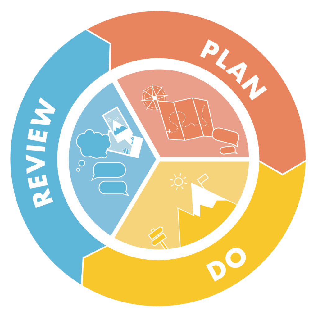 Plan, Do, Review cycle